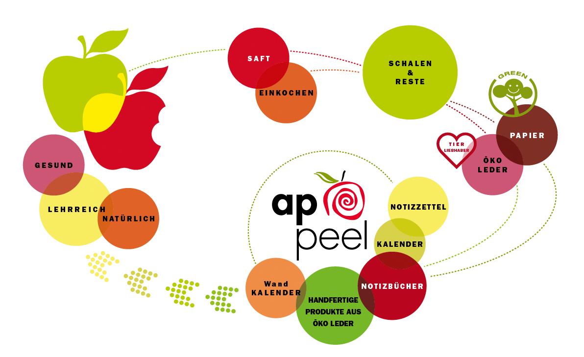 Der Nachhaltigkeitskreislauf von Appeel Produkten
